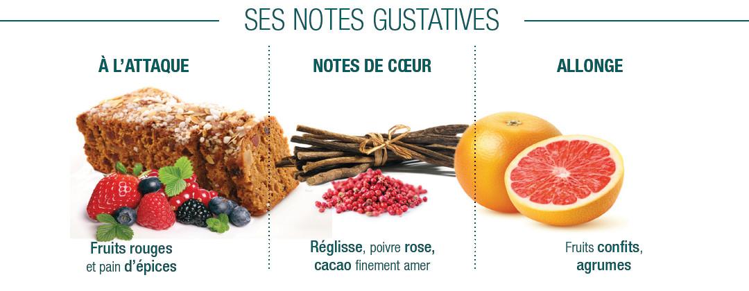 Notes gustatives Kayambe Noir Cluizel